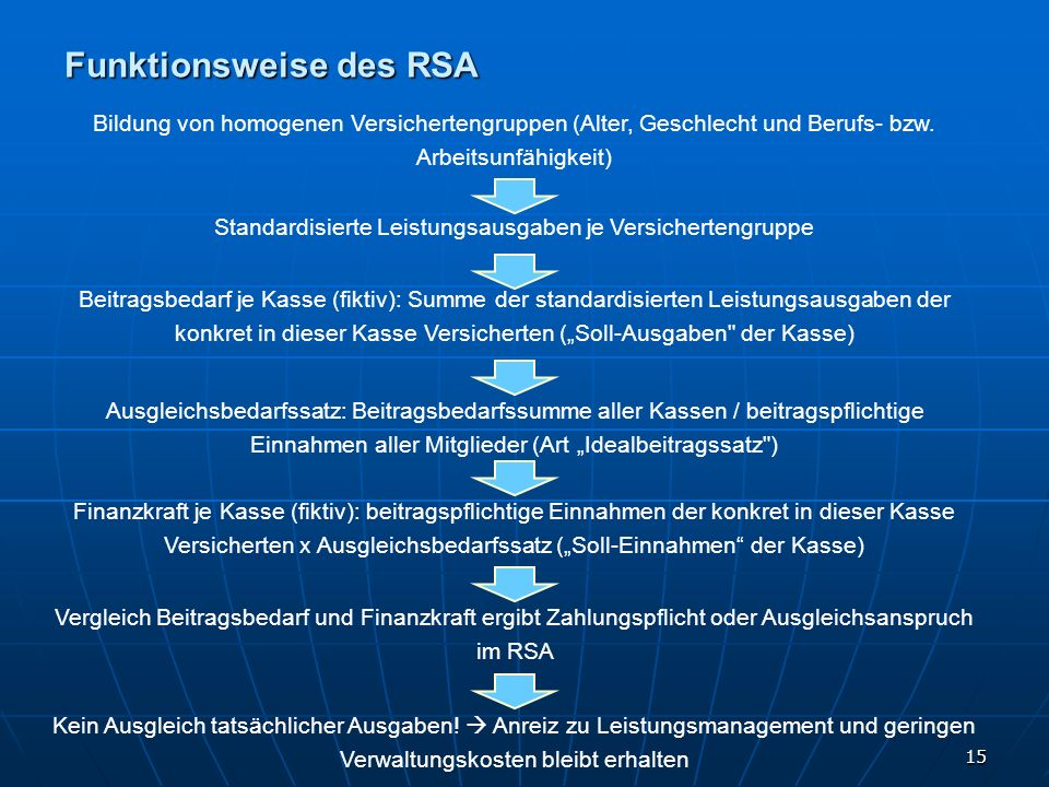 Funktionsweise des RSA