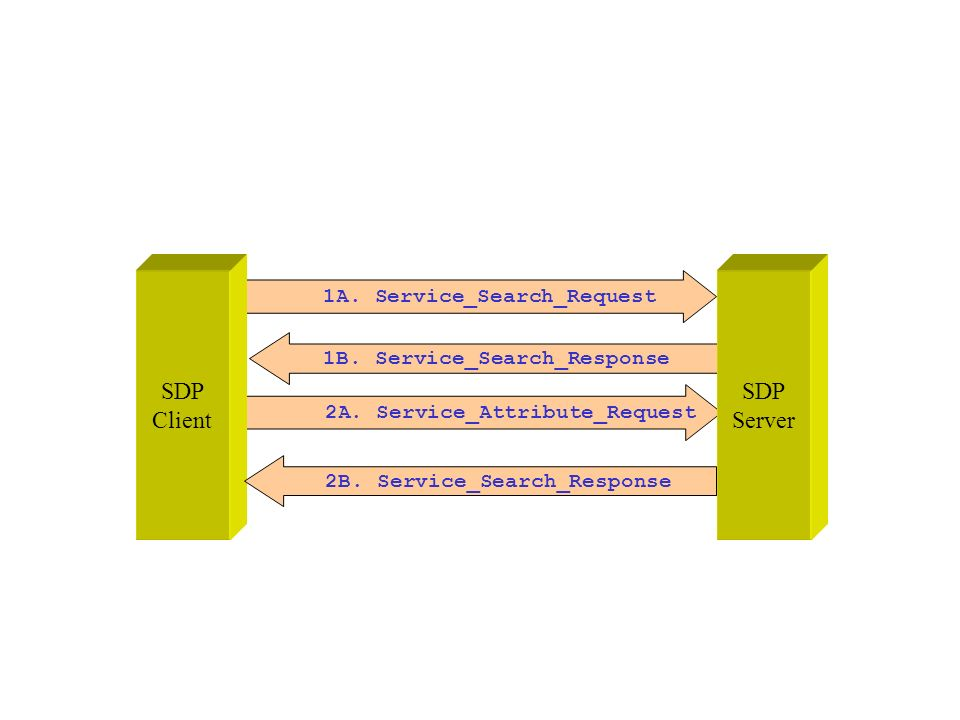 SDP Client SDP Server 1A. Service_Search_Request