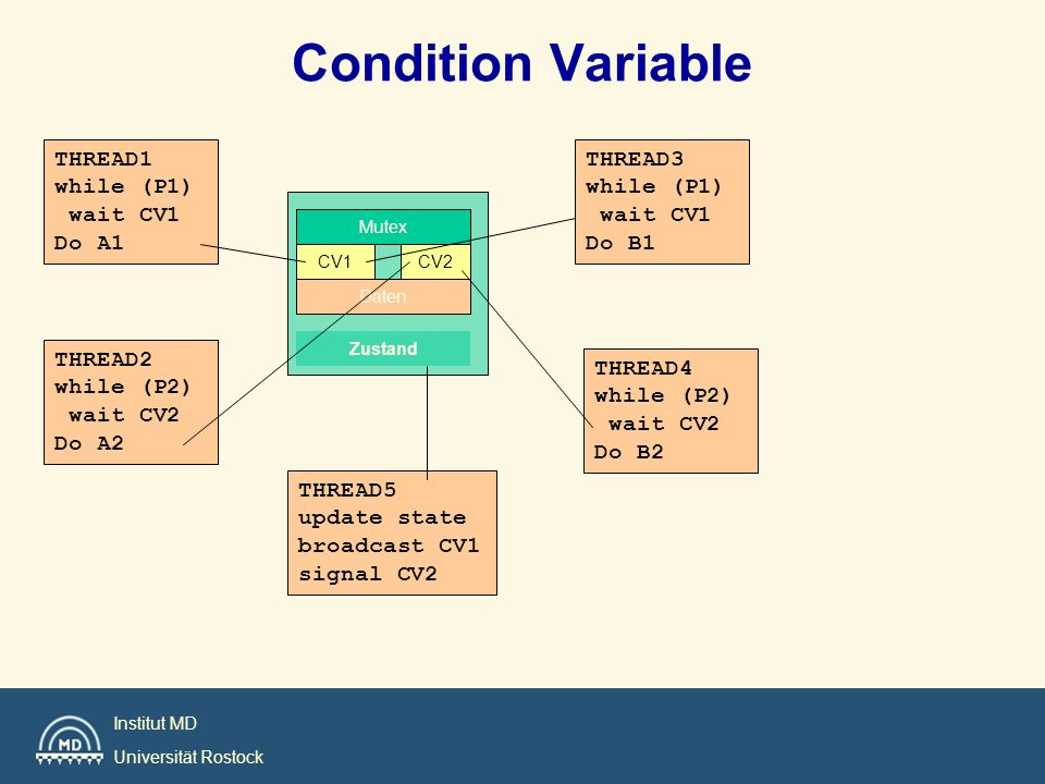 Condition Variable THREAD1 while (P1) wait CV1 Do A1