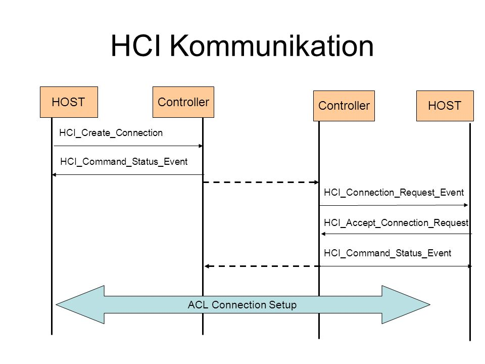 HCI Kommunikation HOST Controller Controller HOST ACL Connection Setup