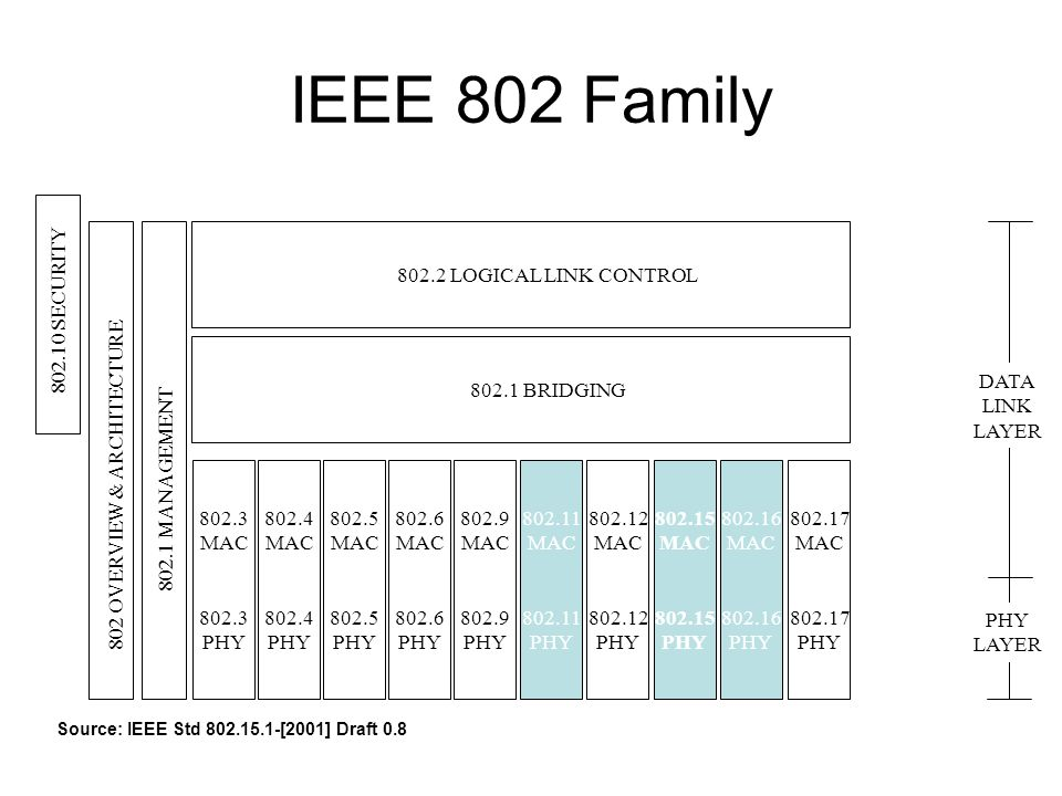IEEE 802 Family LOGICAL LINK CONTROL SECURITY DATA LINK