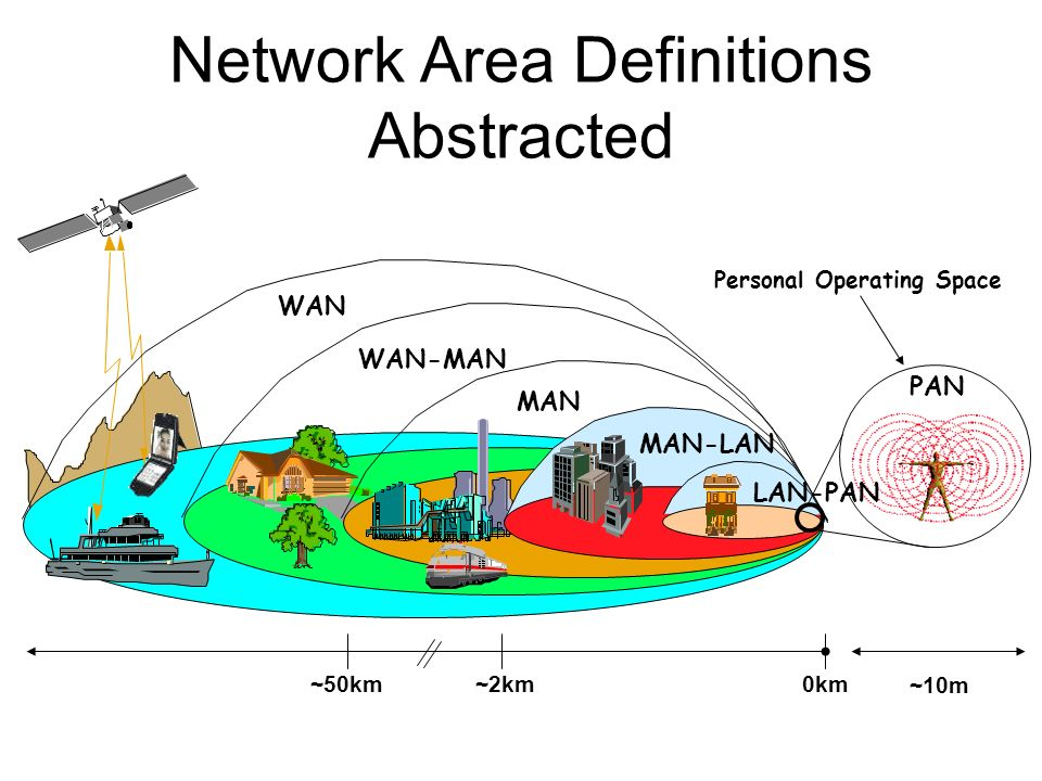 Network Area Definitions Abstracted