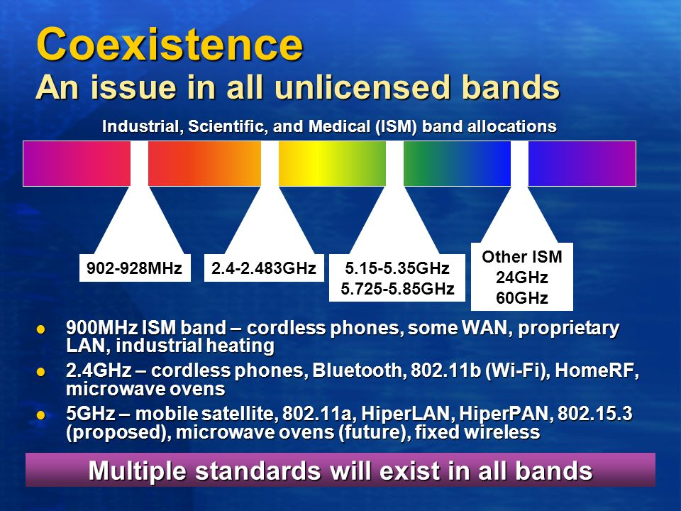 Coexistence An issue in all unlicensed bands