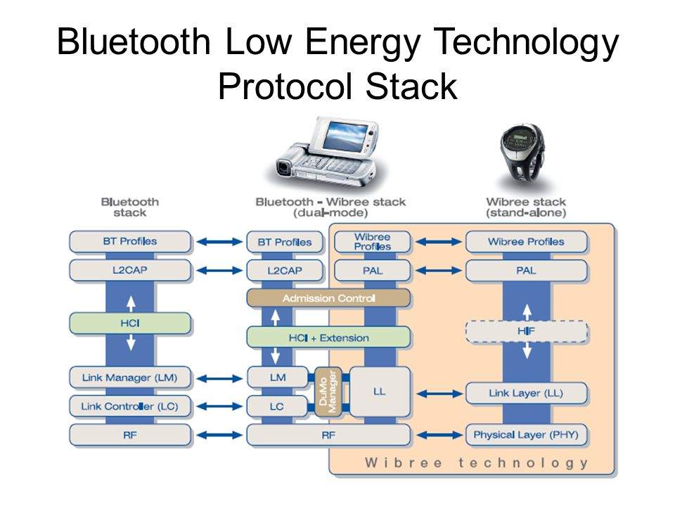 Bluetooth Low Energy Technology Protocol Stack