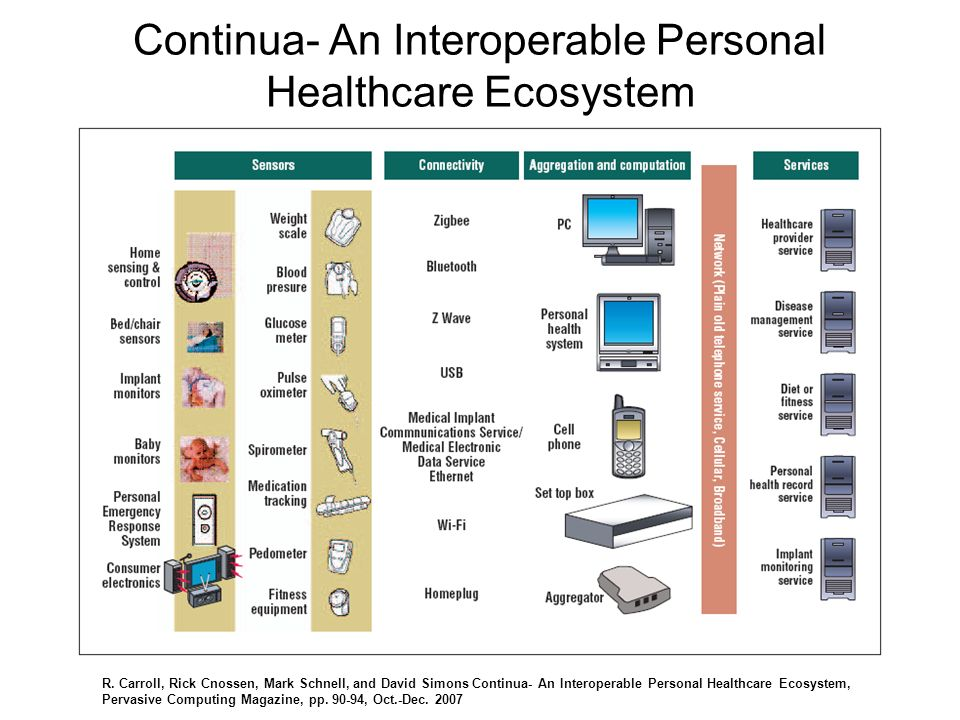 Continua- An Interoperable Personal Healthcare Ecosystem