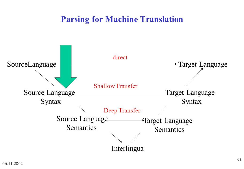 Parsing for Machine Translation