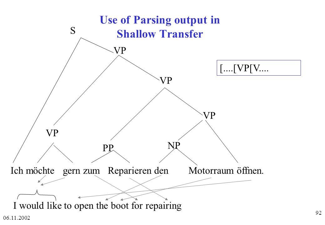 Use of Parsing output in Shallow Transfer