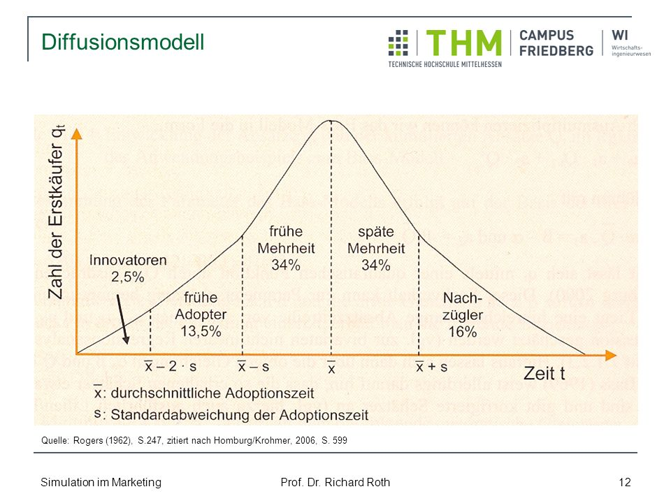 Diffusionsmodell Simulation im Marketing Prof. Dr. Richard Roth