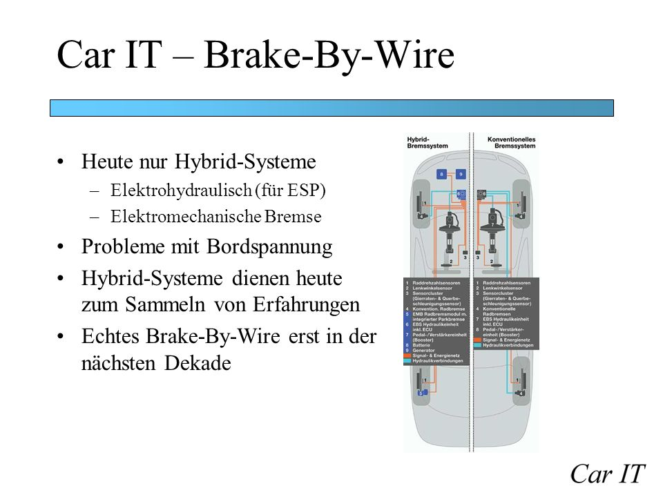 Car IT – Brake-By-Wire Heute nur Hybrid-Systeme