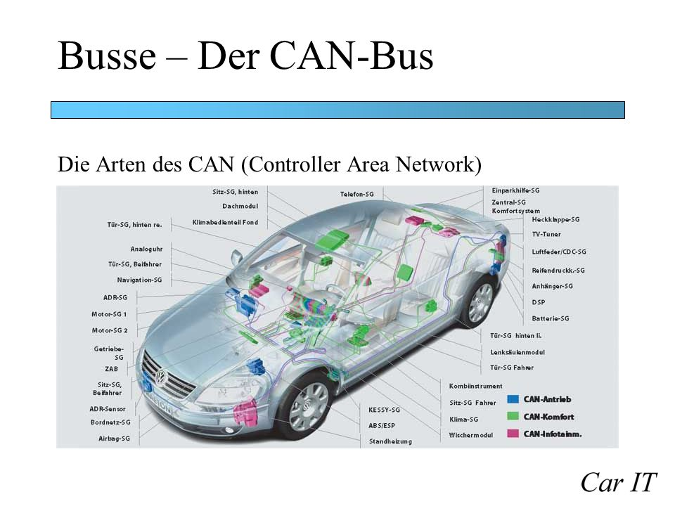 Busse – Der CAN-Bus Die Arten des CAN (Controller Area Network)