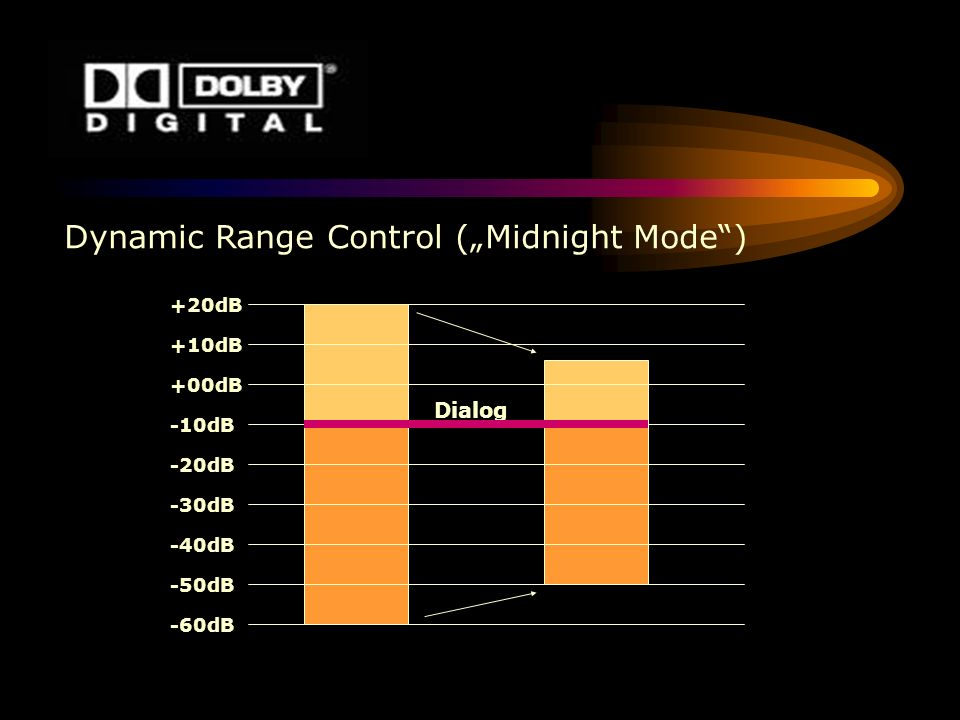 "Dynamic Range Control (""Midnight Mode )"