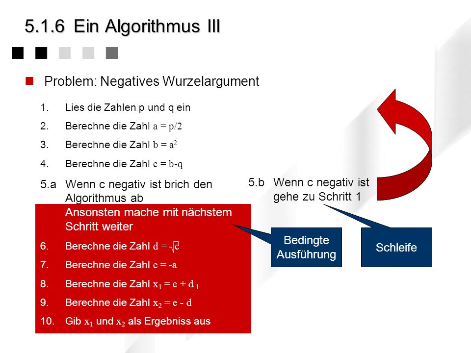 5.1.6 Ein Algorithmus III Problem: Negatives Wurzelargument
