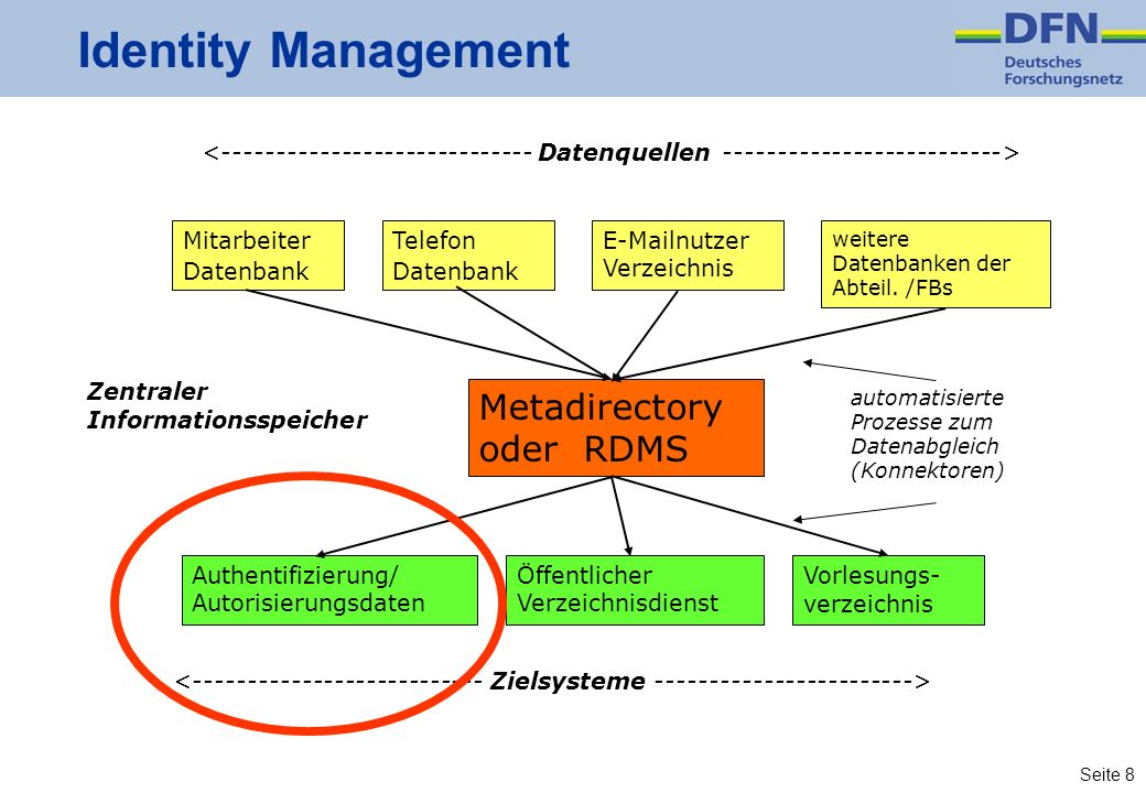 Identity Management Metadirectory oder RDMS