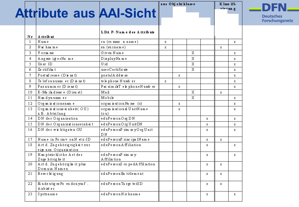 Attribute aus AAI-Sicht