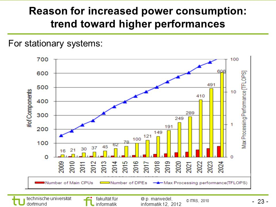 Reason for increased power consumption: trend toward higher performances