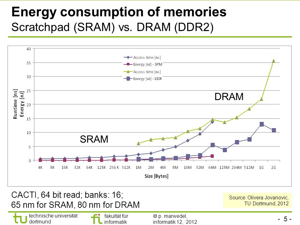 Energy consumption of memories Scratchpad (SRAM) vs. DRAM (DDR2)