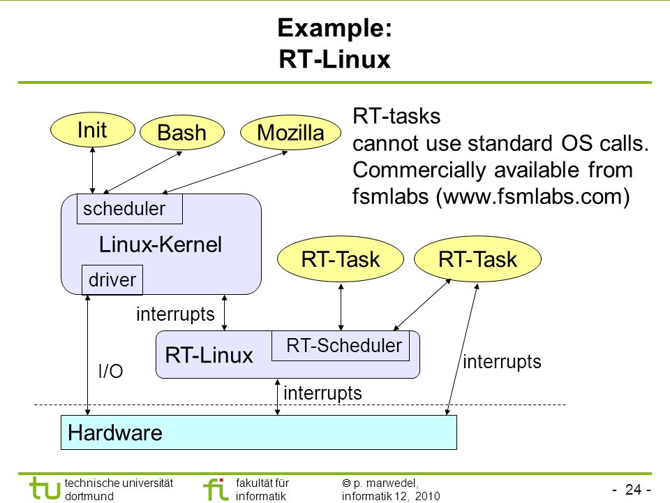 Example: RT-Linux RT-tasks cannot use standard OS calls. Commercially available from fsmlabs (