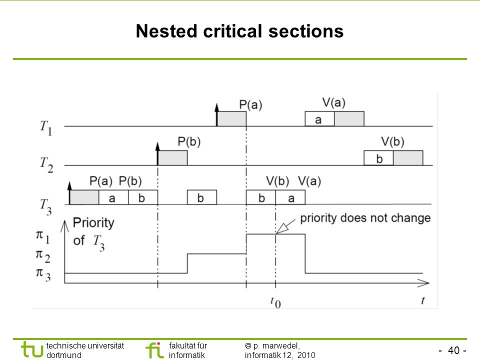 Nested critical sections
