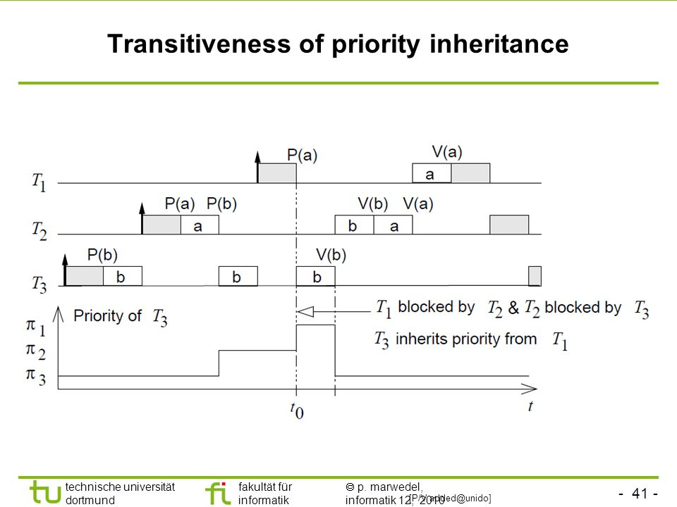Transitiveness of priority inheritance
