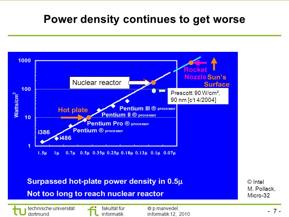 Power density continues to get worse