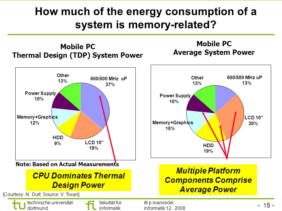 How much of the energy consumption of a system is memory-related