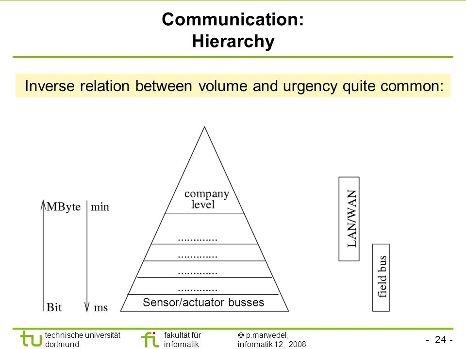 Communication: Hierarchy