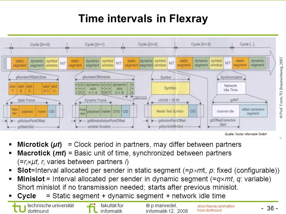 Time intervals in Flexray