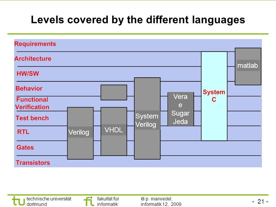 Levels covered by the different languages