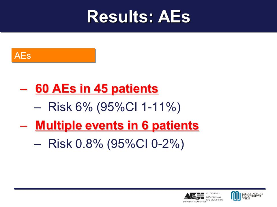 Results: AEs 60 AEs in 45 patients Risk 6% (95%CI 1-11%)