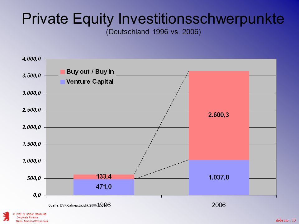 Private Equity Investitionsschwerpunkte (Deutschland 1996 vs. 2006)