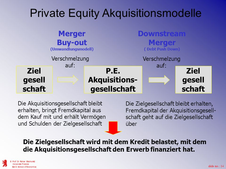 Private Equity Akquisitionsmodelle