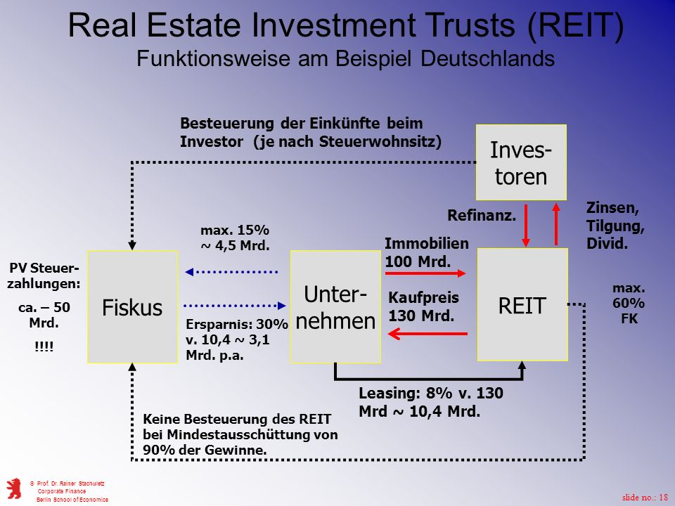 Real Estate Investment Trusts (REIT) Funktionsweise am Beispiel Deutschlands