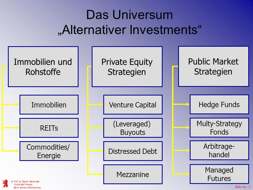 "Das Universum ""Alternativer Investments"