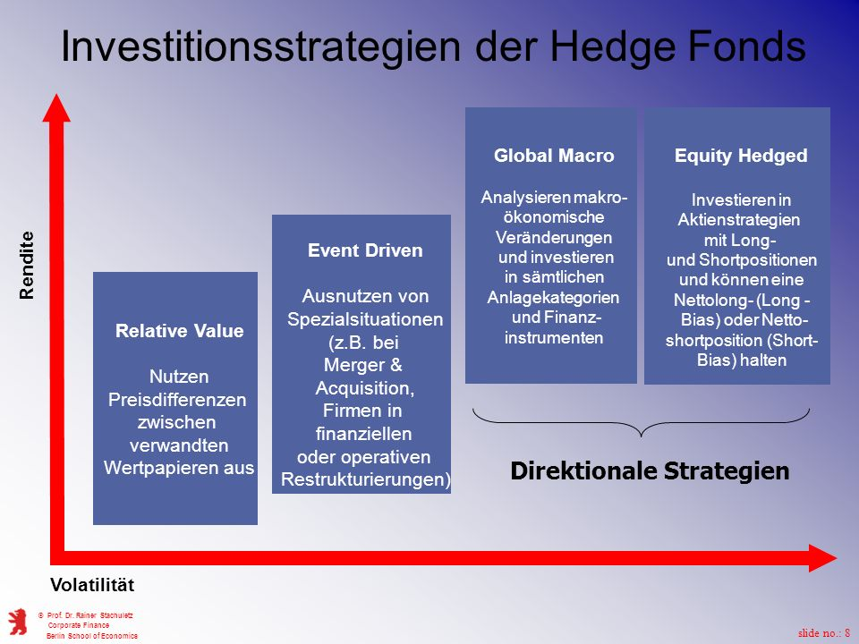 Investitionsstrategien der Hedge Fonds