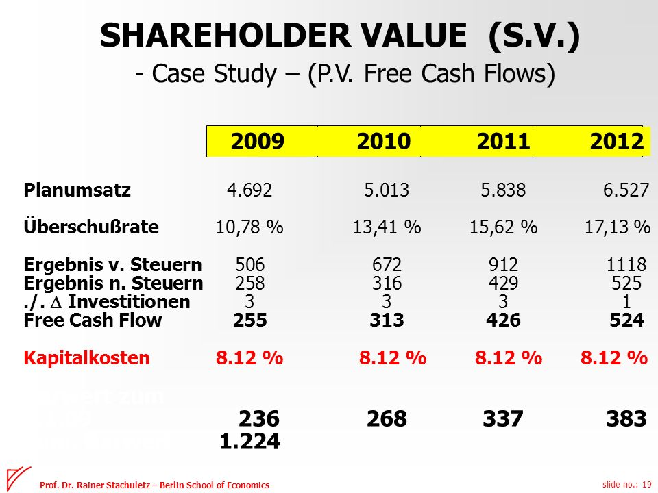 SHAREHOLDER VALUE (S.V.)