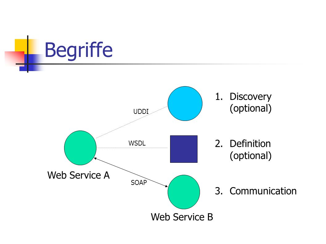Begriffe Discovery (optional) Definition (optional) Communication