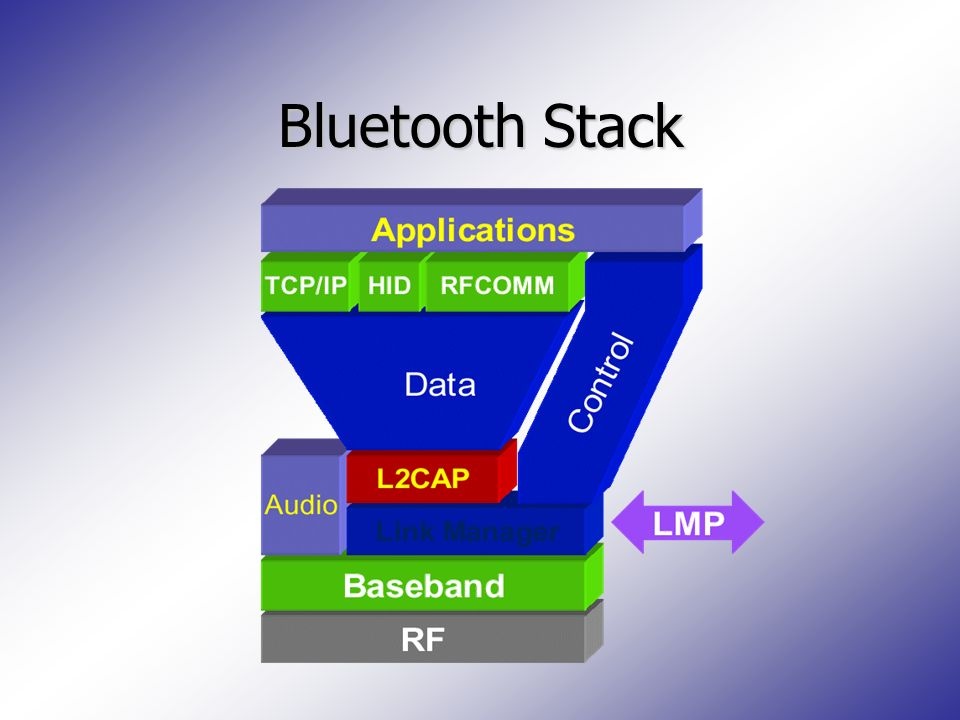 Bluetooth Stack