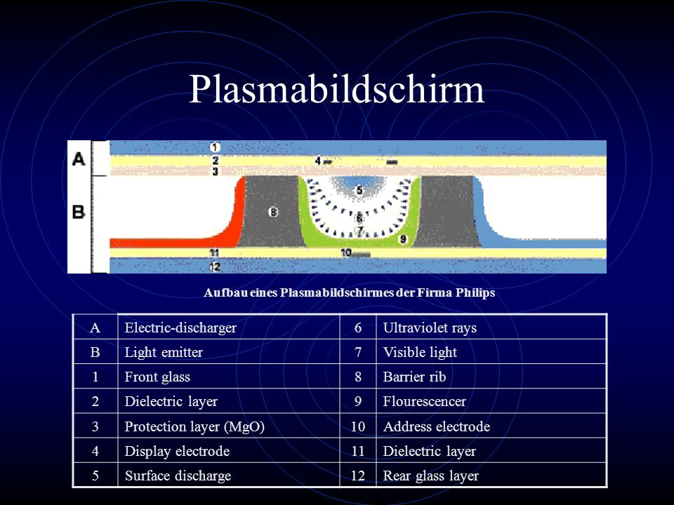 Plasmabildschirm A Electric-discharger 6 Ultraviolet rays B
