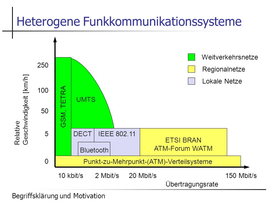 Heterogene Funkkommunikationssysteme