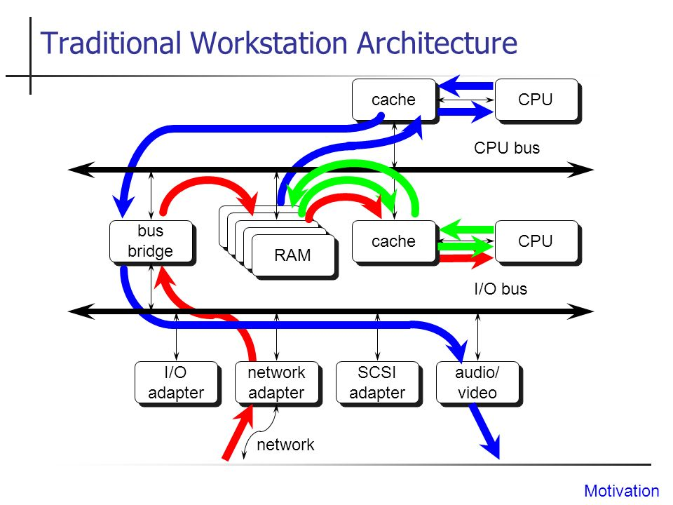 Traditional Workstation Architecture