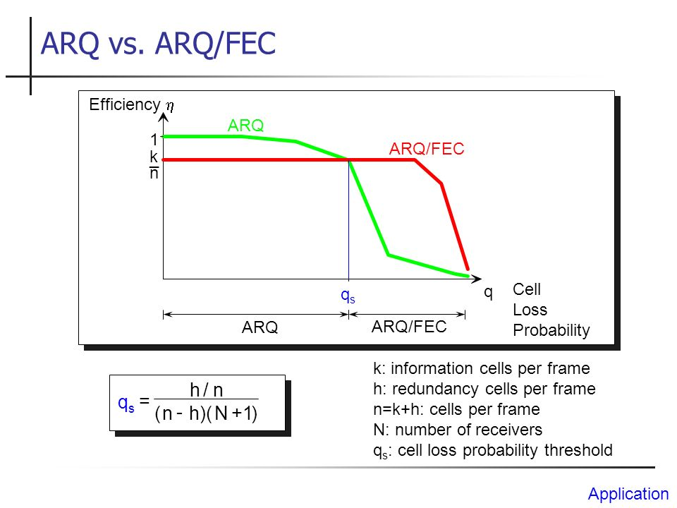 ARQ vs. ARQ/FEC h / n qs = ( n - h )( N + 1 ) Efficiency h ARQ 1