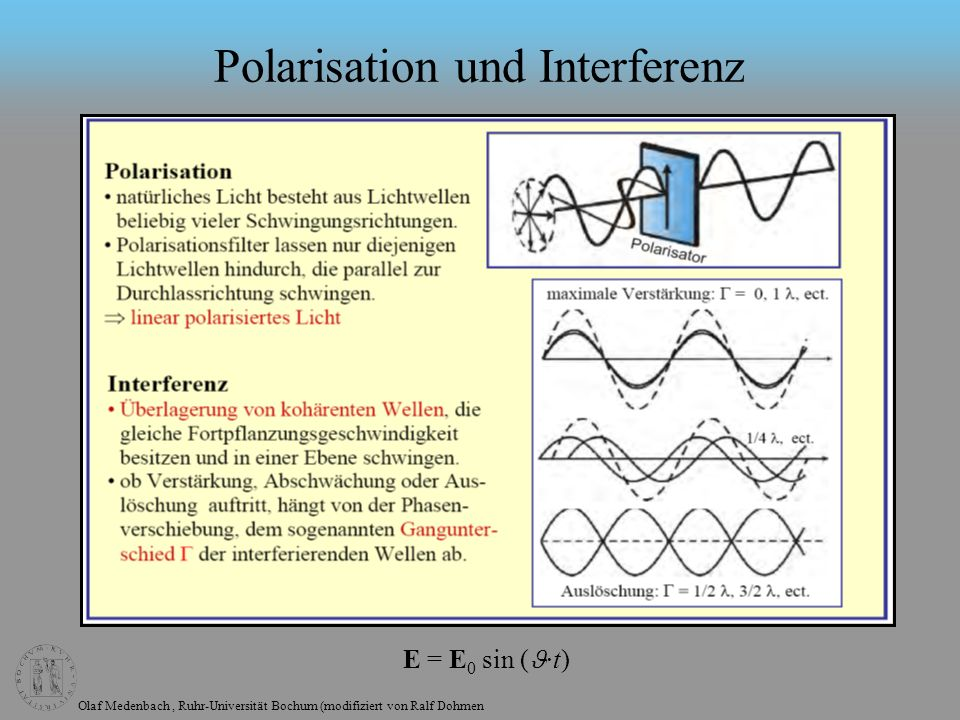 Polarisation und Interferenz