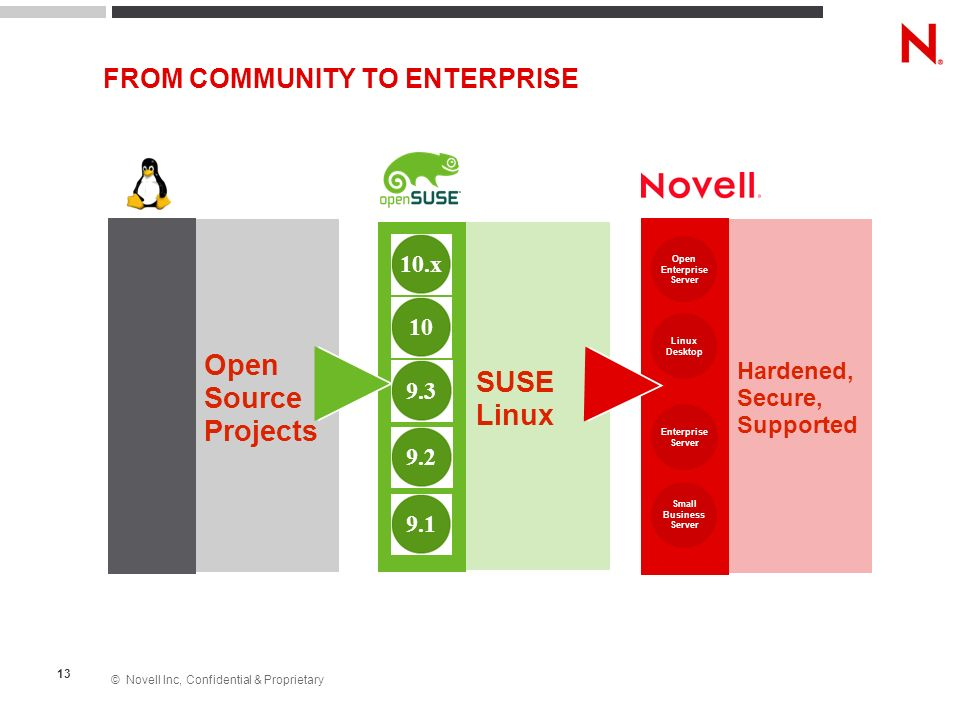 FROM COMMUNITY TO ENTERPRISE