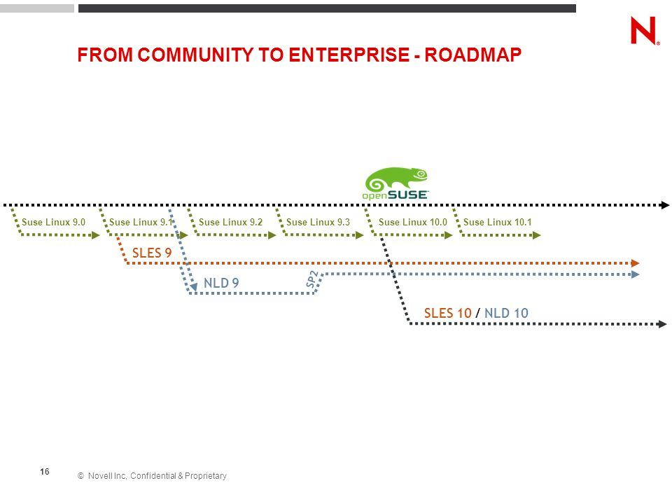 FROM COMMUNITY TO ENTERPRISE - ROADMAP