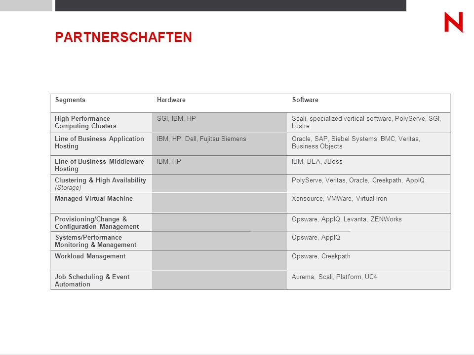 PARTNERSCHAFTEN Xensource, VMWare, Virtual Iron