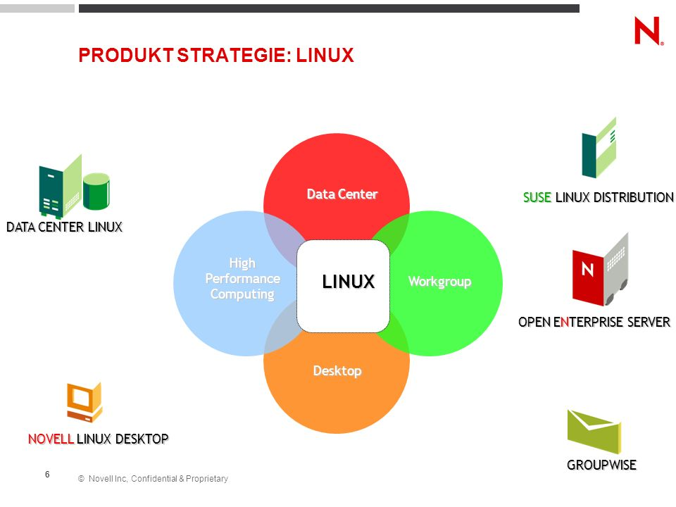 PRODUKT STRATEGIE: LINUX