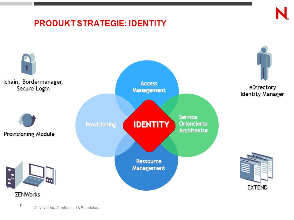 PRODUKT STRATEGIE: IDENTITY