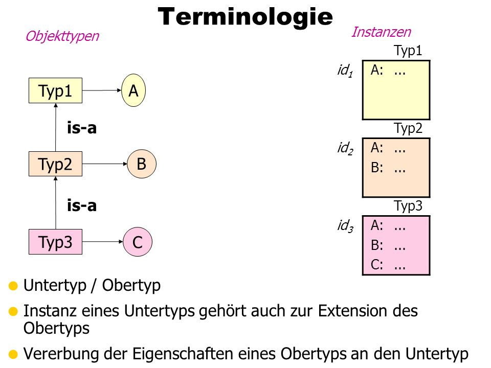 Terminologie A Typ1 is-a Typ2 B is-a Typ3 C Untertyp / Obertyp