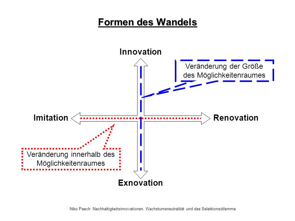 Formen des Wandels Innovation Imitation Renovation Exnovation