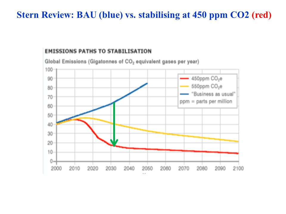 Stern Review: BAU (blue) vs. stabilising at 450 ppm CO2 (red)